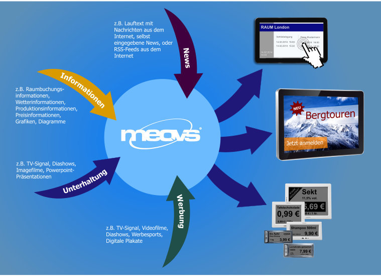 Infografik meovis Digital Signage Software